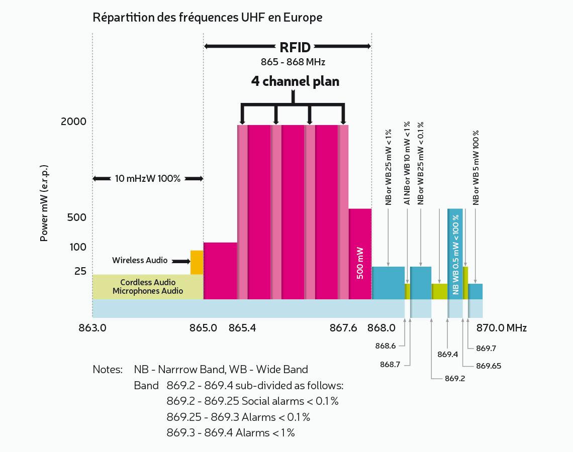 Répartition des fréquences UHF en Europe