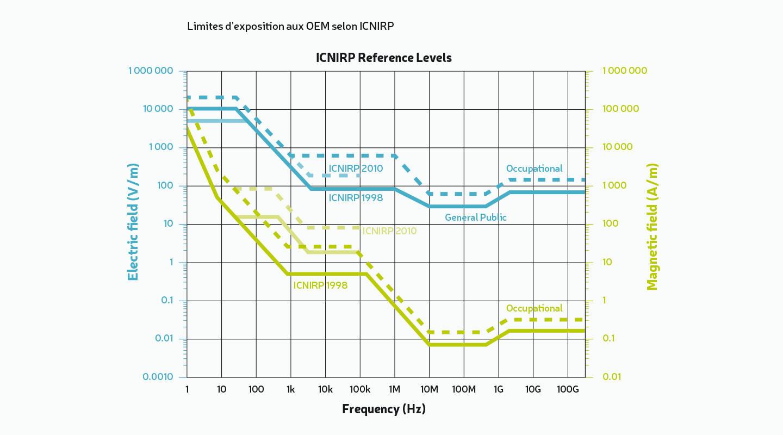 Limite d'exposition aux OEM