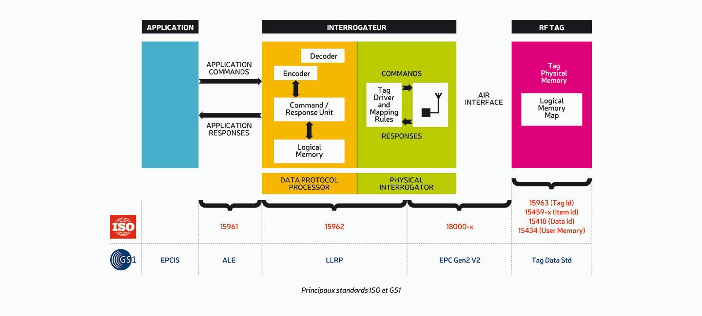 Système RFID et standards