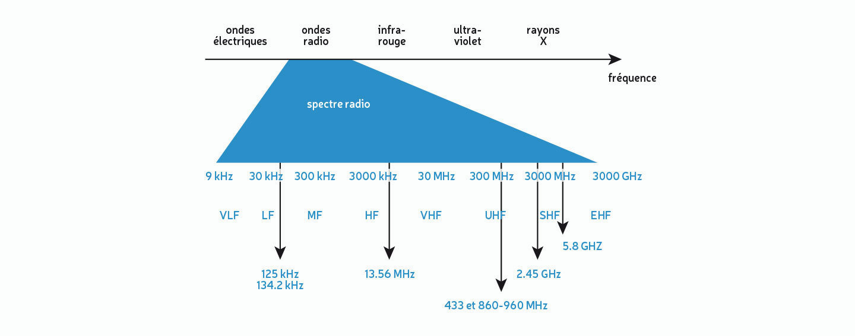 Fréquences RFID