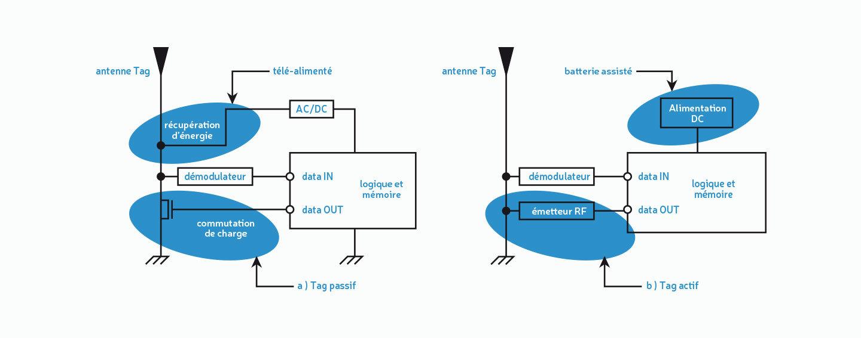 Communication d'un système RFID