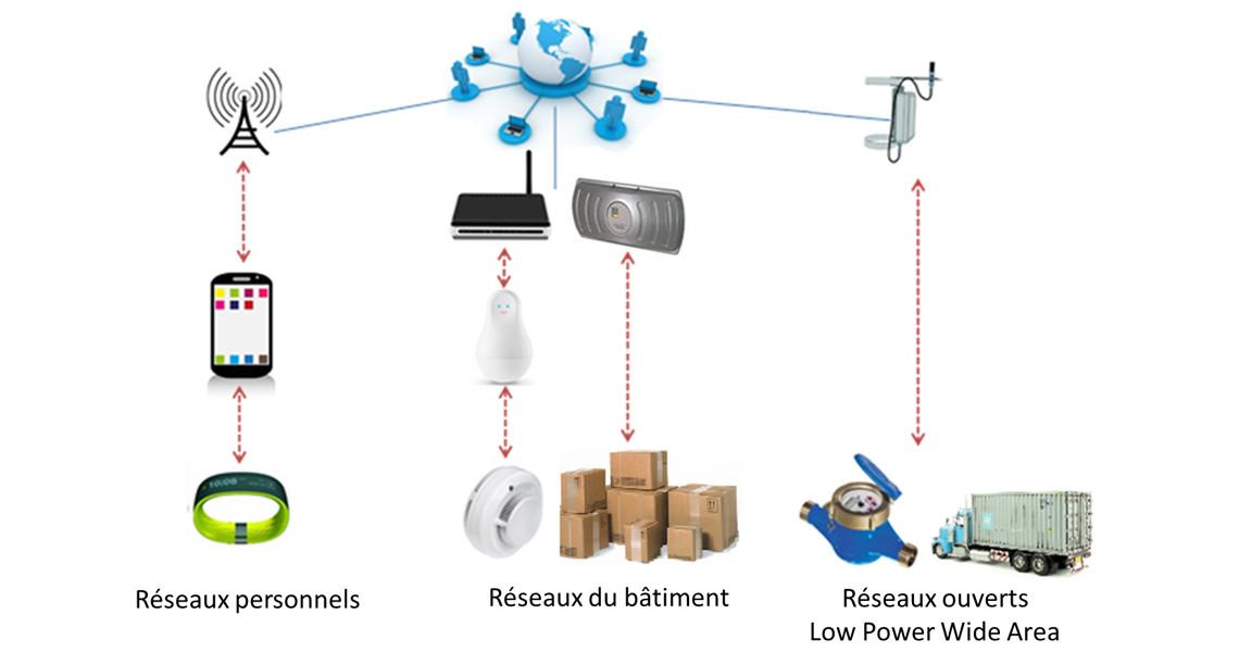 Réseaux IoT by Connectwave