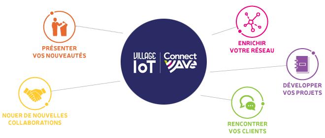 village IoT de Connectwave sur Smart Industries